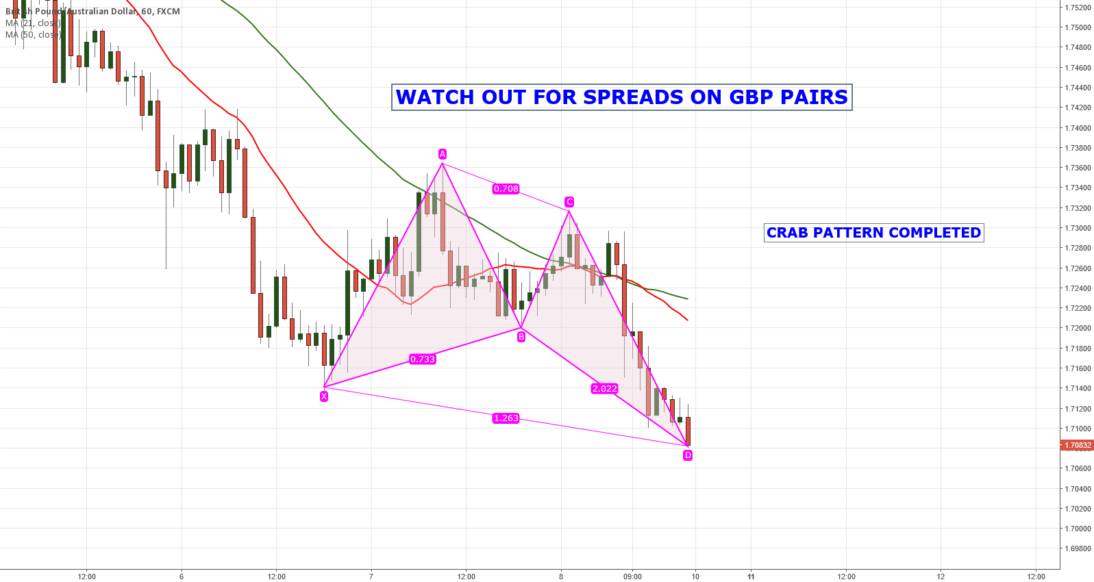 GBPAUD CRAB PATTERN ON HOURLY