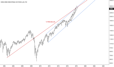 DJI: $DJIA at confluence resistance area