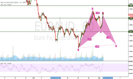 EURAUD: EURAUD possible bat pattern forming heading for D