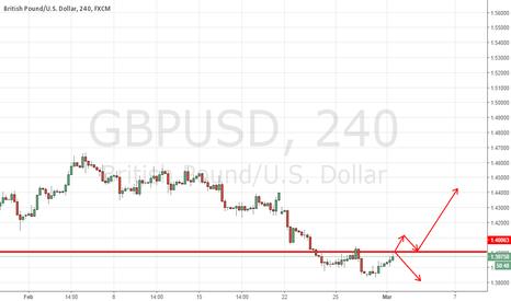 GBPUSD: Nice Oppurtunity On GBP/USD