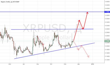 XRPUSD: Рипл забился в треугольник