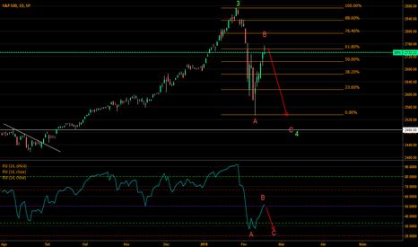 SPX: S&P500 deve continuar em trajetória corretiva