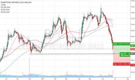 BPCL: BPCL : SHort term trade