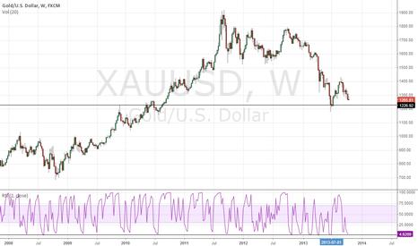 XAUUSD: Buy gold at 1227