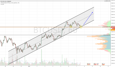 BTCUSD: Approaching channel and .618fib support