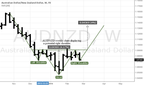 AUDNZD: AUDNZD Suggesting Imminent Upside