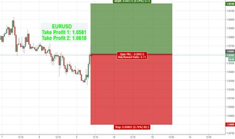 EURUSD: EURUSD BUY FROM 1.0546