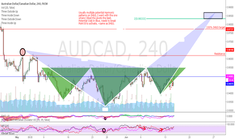 AUDCAD: IH&S Attempt with Crab