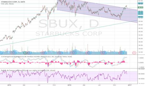 SBUX: En el largo plazo, largo, en el corto, correción