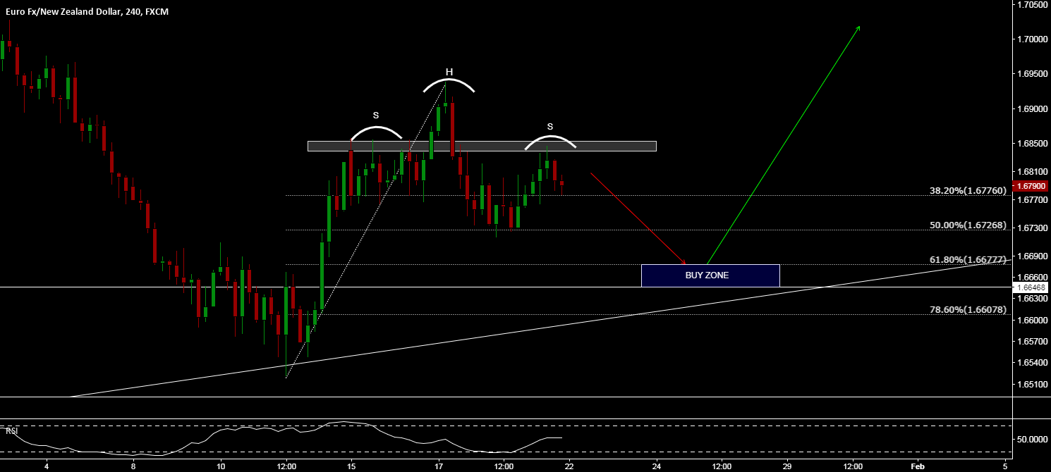 EUR/NZD - A LITTLE UPDATE TO THE WEEKLY CHART