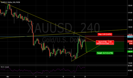 XAUUSD: sell on trend chanel and double top