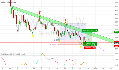 XAUUSD: XAUUSD Long : Bullish Three Drive