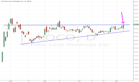 LOCO: keep an eye on this 38 resistance that's held up since IPO