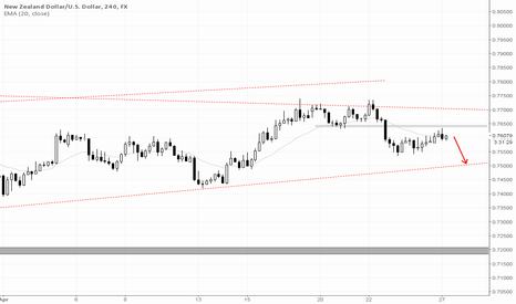 NZDUSD: Short at least to tred line