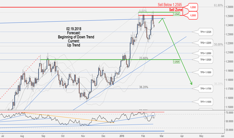 EURUSD: Sell trading opportunity for EURUSD, catch it! ....