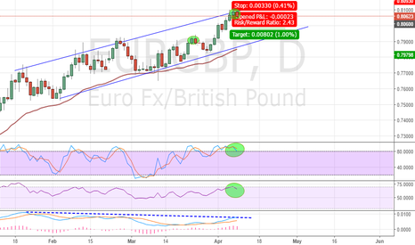EURGBP: EURGBP Bearish Retracement Down Within a Channel