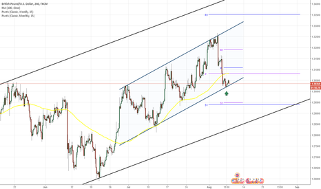 GBPUSD: GBP/USD 4H Chart: Channel Up