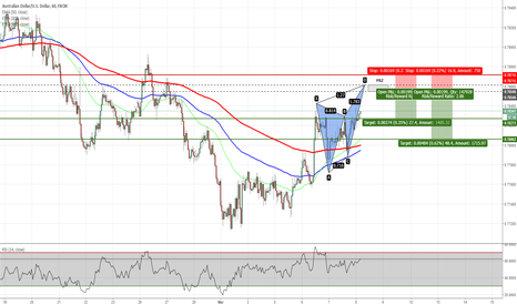 AUDUSD: AUDUSD - Potential Butterfly Pattern on H1 Chart