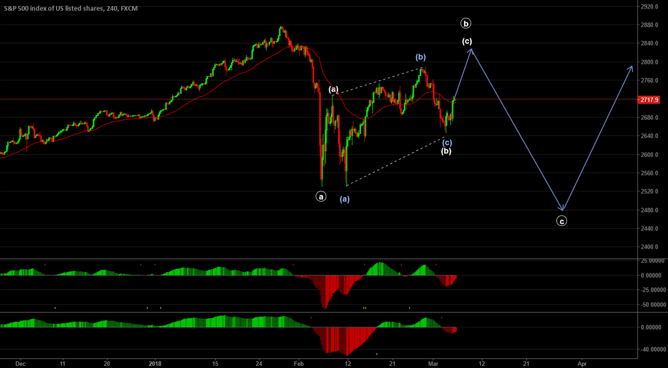 S&P 500 H4