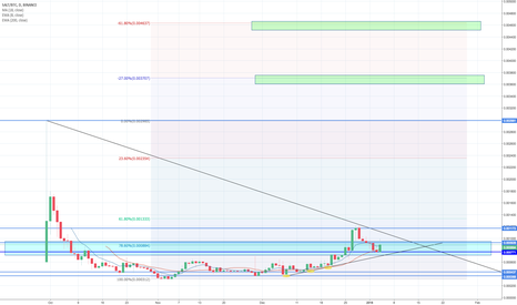 SALTBTC: My crazy long SALT/BTC prediction :)