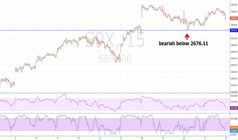 SPX: SPX Top in Place?