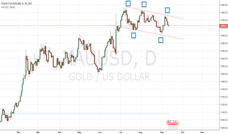 XAUUSD: GOLD Preview!