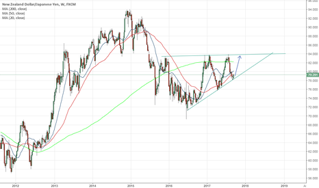 NZDJPY: NZDJPY - Channel Trade