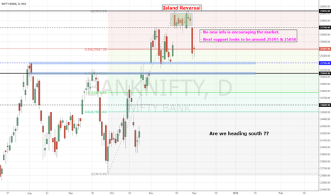 BANKNIFTY: BANK NIFTY | Island Reversal ?