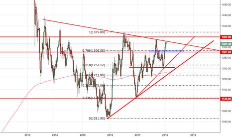 GOLD: Short gold to 1306