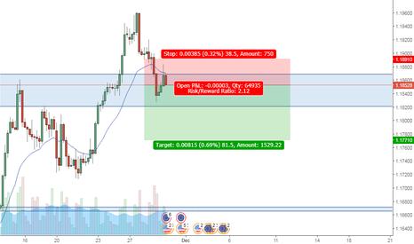 EURUSD: EURUSD Sell short term