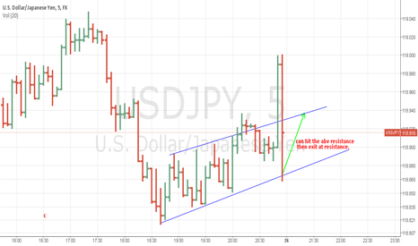 USDJPY: can hit the abv resistance  then exit at resistance.