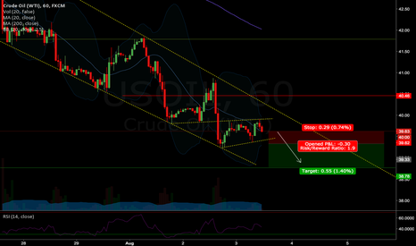 USOIL: Another US Oil Short