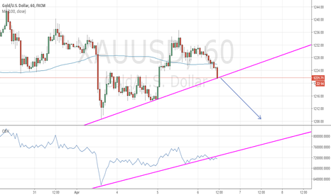 XAUUSD: OBV break down