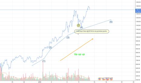 ETHUSD: The Crypto That Keeps Climbing - ETHUSD