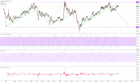 GOLDSILVER: AU/AG ratio correction seems likely within the next few years