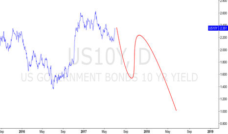 US10Y: US 10 Y FUTURE PROJECTION