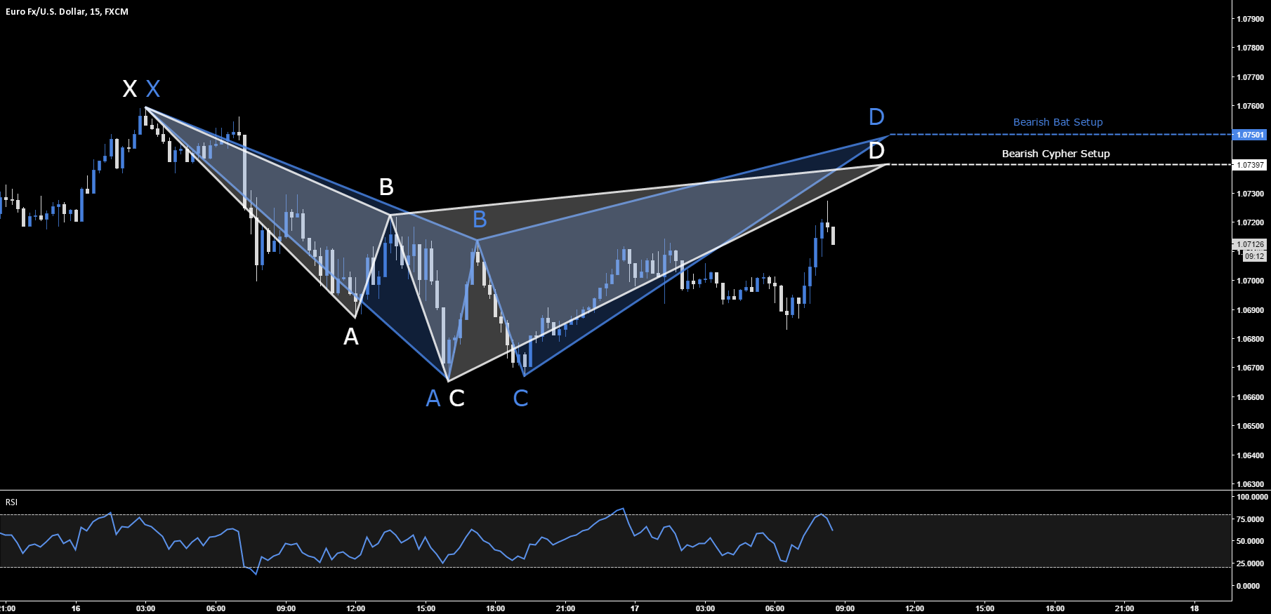 EUR.USD - Bearish Bat & Cypher Setup - 1.0750 & 1.0739