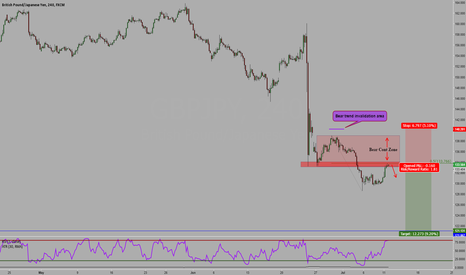 GBPJPY: gbpjpy bear trend continuation opportunity