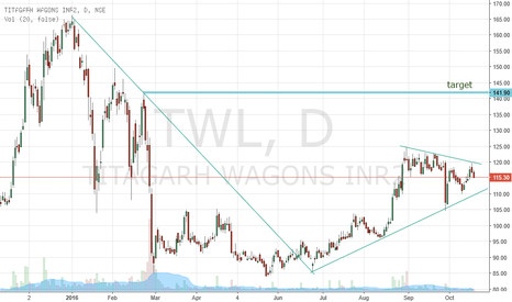 TWL: Buy( Positional)  TWL for price target of 140-145