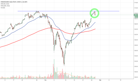 QQQ: $QQQ Nasdaq Double Top - Bearish Hanging Man Candlestick
