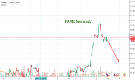 EURUSD: EUR USD Bearish Opportunity