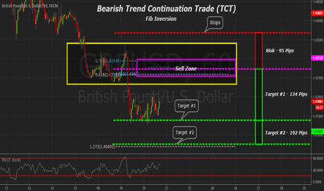 GBPUSD: GBPUSD 60min Bearish Trend Continuation Trade (TCT)