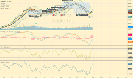 AAPL: Simple MACD cross over