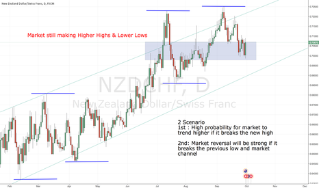 NZDCHF: NZDCHF daily analysis