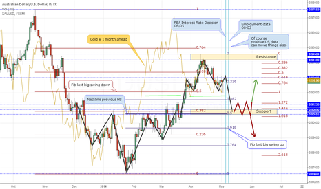 AUDUSD: AUDUSD: one to watch upcoming week