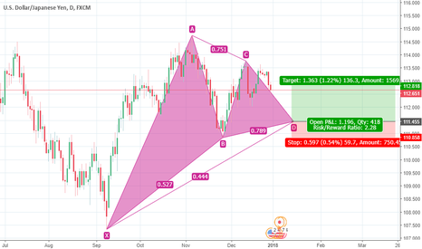 USDJPY: gartley harmonic