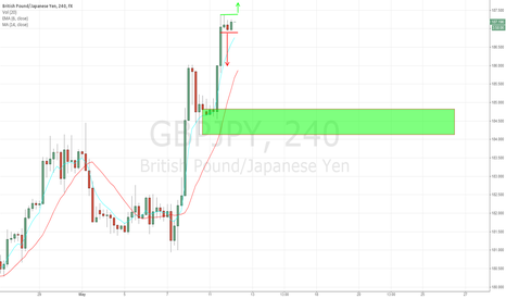 GBPJPY: Chart