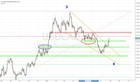 USDCAD: USD/CAD Daily Long Setup
