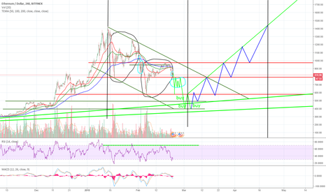 ETHUSD: Nostradamus Prediction. This is for fun to see if I'm right!