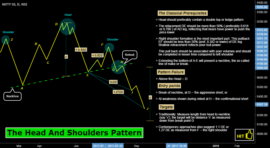 The Head And Shoulders Pattern